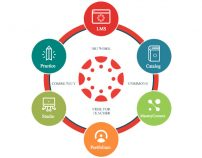 An Open, Extensible Learning Ecosystem